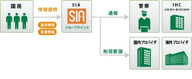 「SafeLine」 運用イメージ図